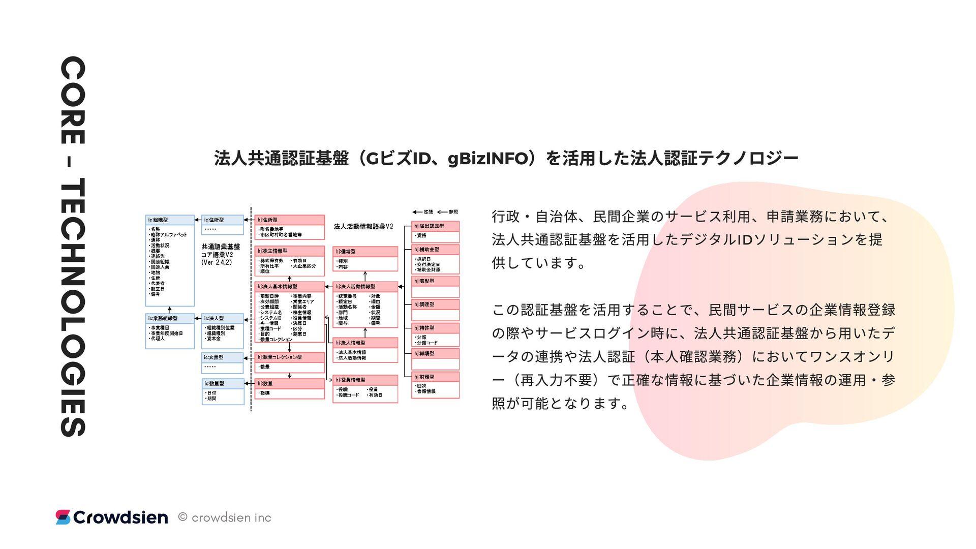⾏政・⾃ 体領域のお金の流れ(Government_Economics )の可 へ ⽤ GOV...