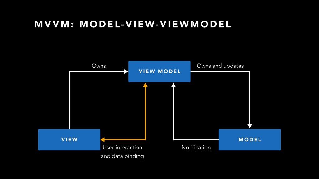 V I E W M O D E L User interaction Owns Notific...