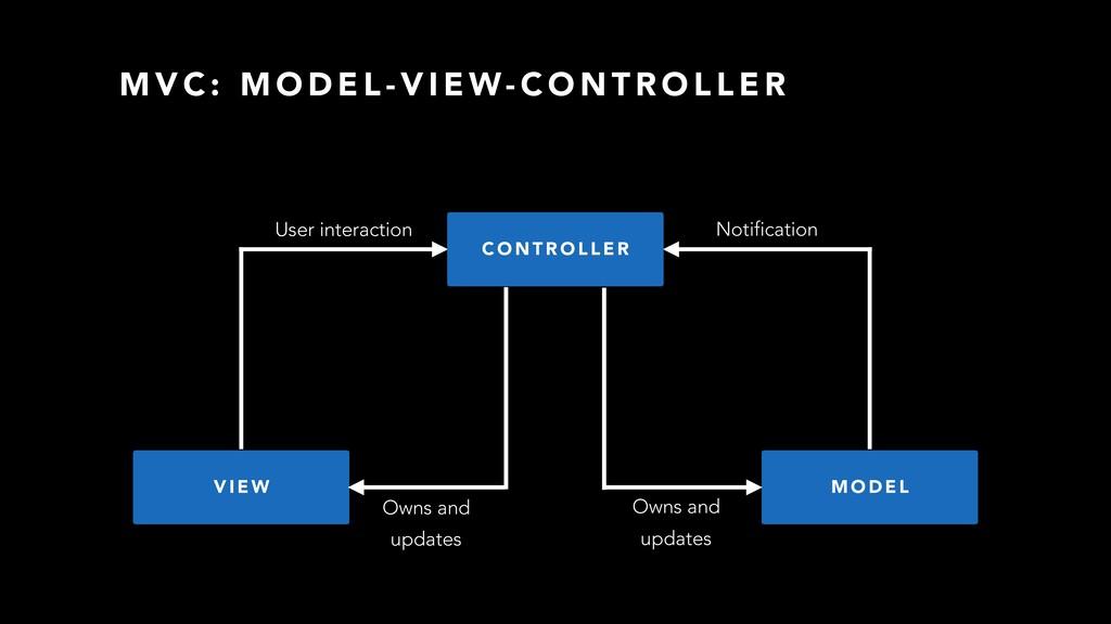 V I E W M O D E L Owns and User interaction upd...