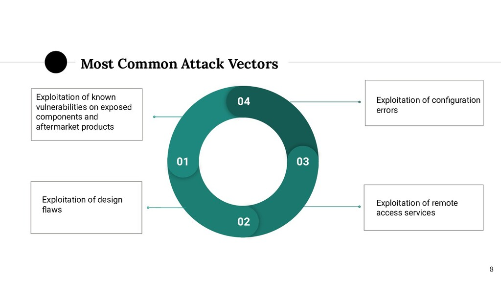 8 Most Common Attack Vectors Exploitation of kn...