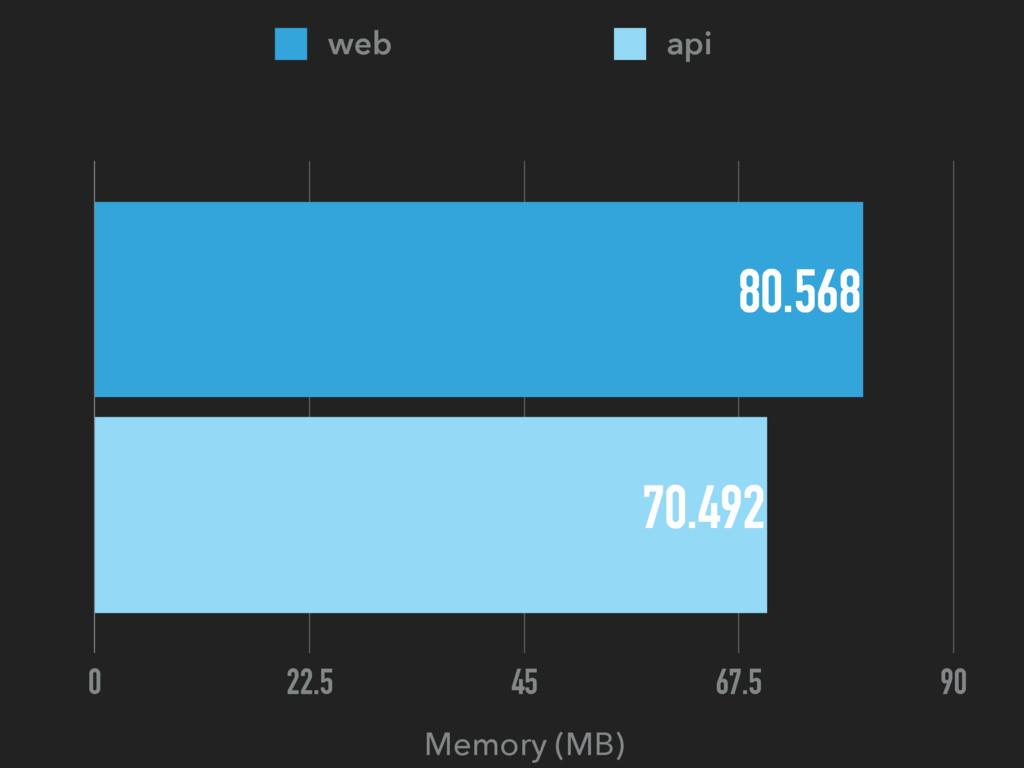 Memory (MB) 0 22.5 45 67.5 90 70.492 80.568 web...