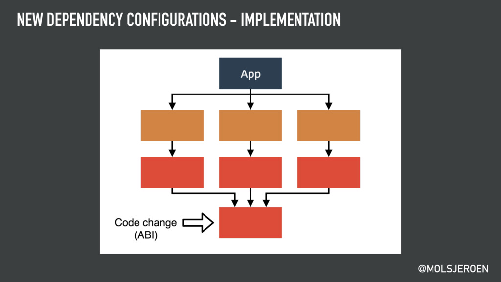 @MOLSJEROEN NEW DEPENDENCY CONFIGURATIONS - IMP...