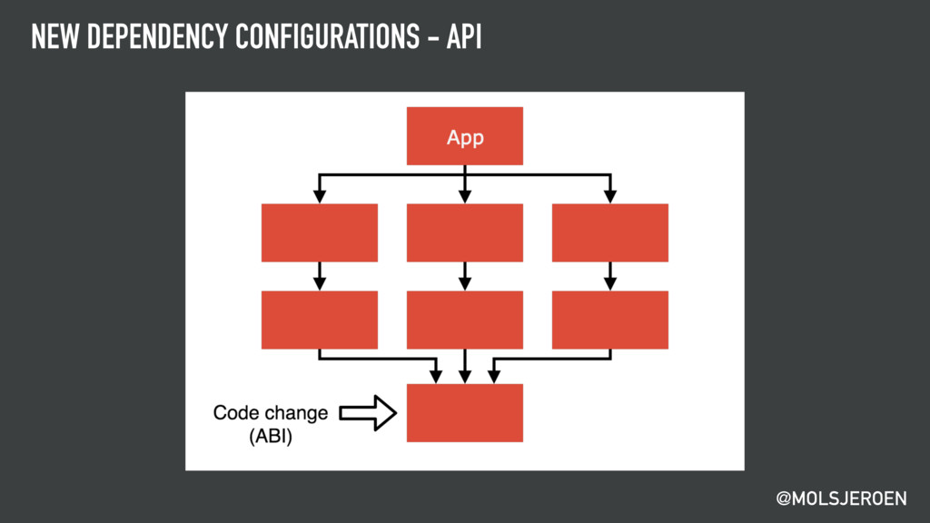 @MOLSJEROEN NEW DEPENDENCY CONFIGURATIONS - API
