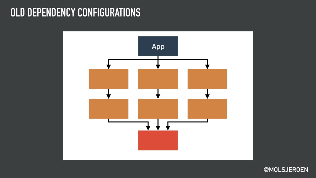 @MOLSJEROEN OLD DEPENDENCY CONFIGURATIONS