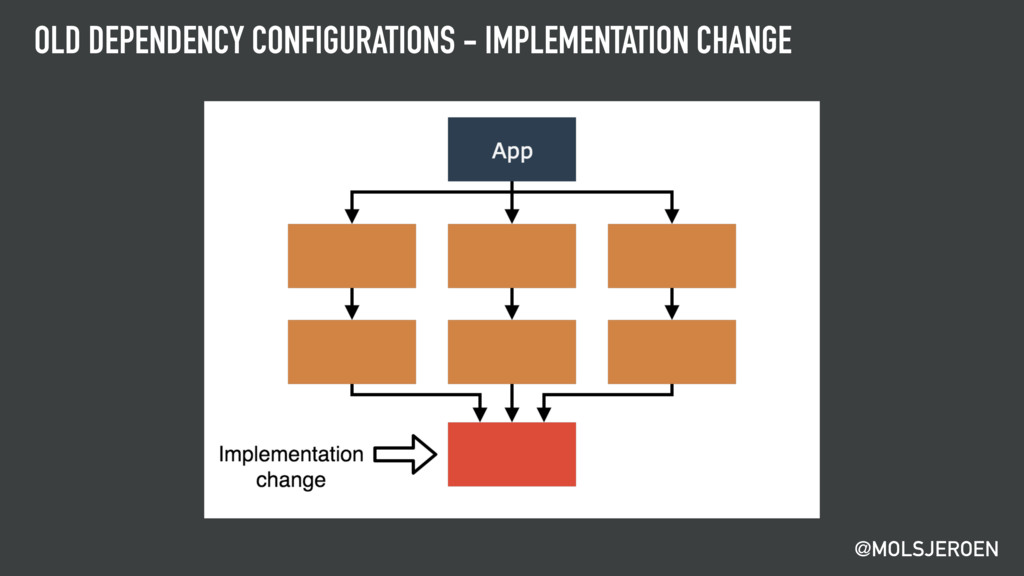 @MOLSJEROEN OLD DEPENDENCY CONFIGURATIONS - IMP...