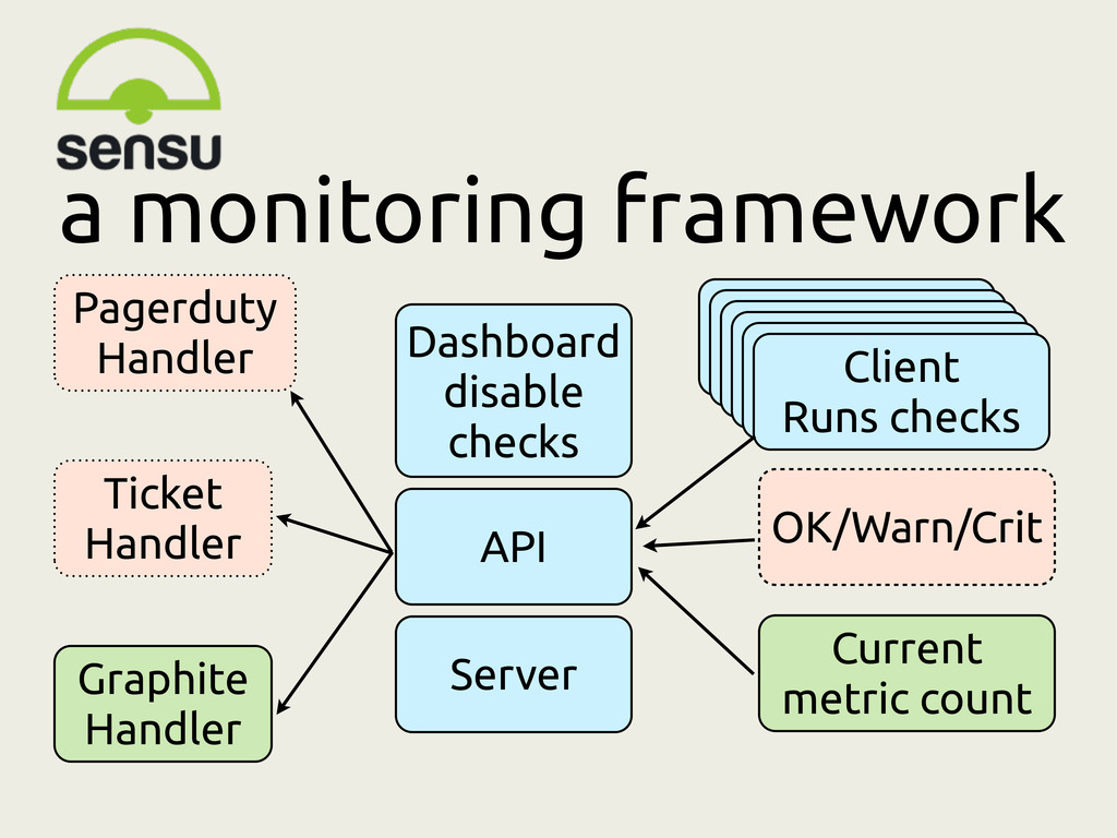 a monitoring framework Server Client Runs check...