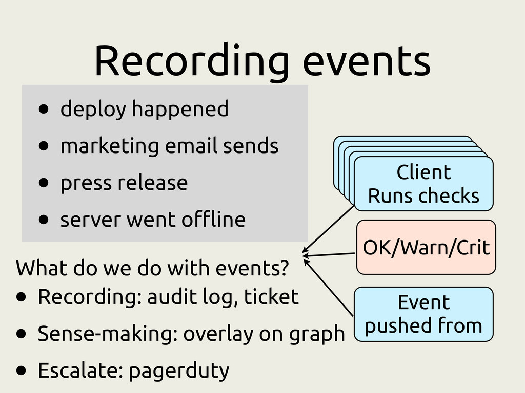 Recording events • deploy happened • marketing ...