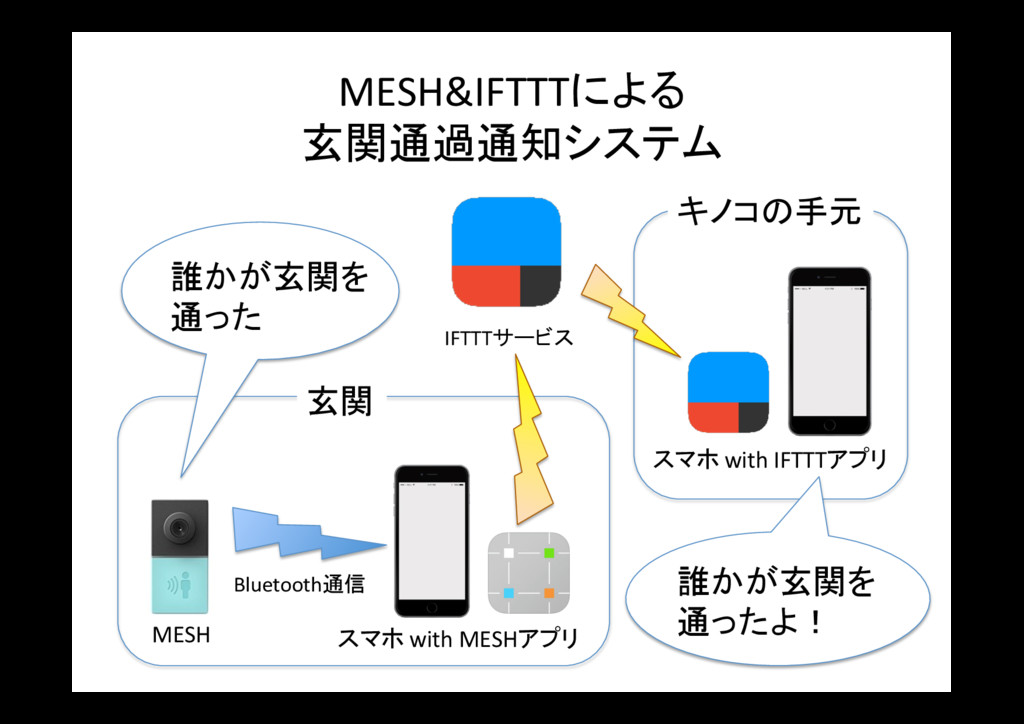 MESH&IFTTTによる 玄関通過通知システム 玄関 MESH 誰かが玄関を 通った Blu...