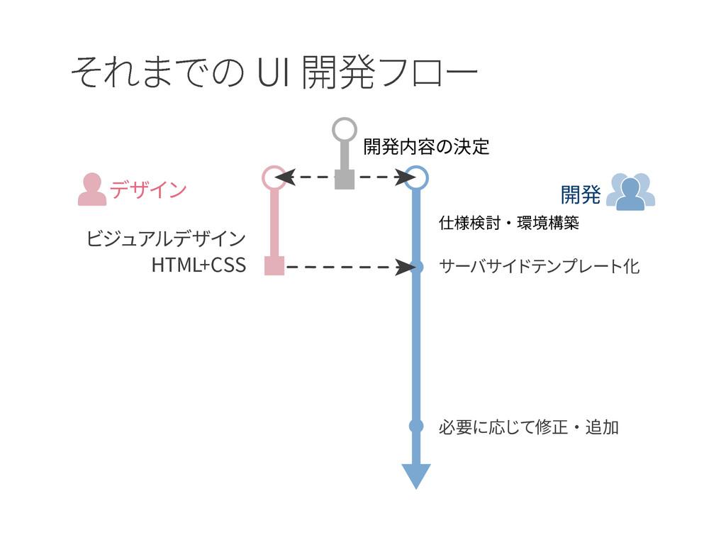 それまでの UI 開発フロー ビジュアルデザイン HTML+CSS サーバサイドテンプレート化...