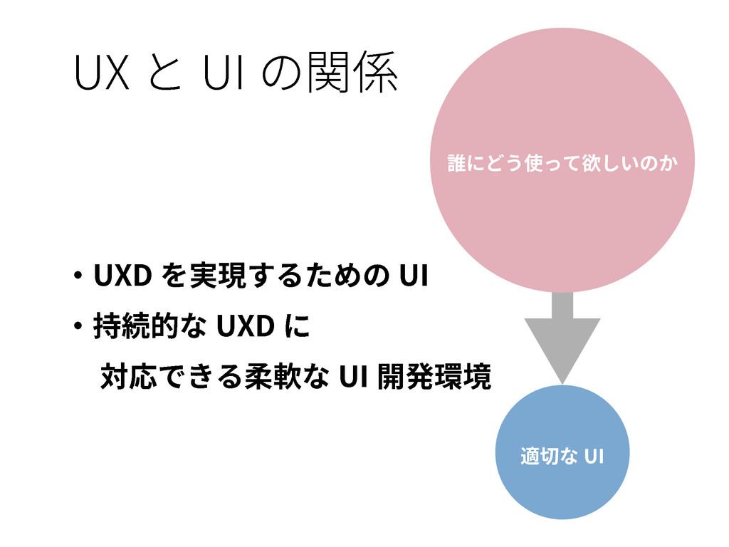 UX と UI の関係 誰にどう使って欲しいのか 適切な UI ・UXD を実現するための U...