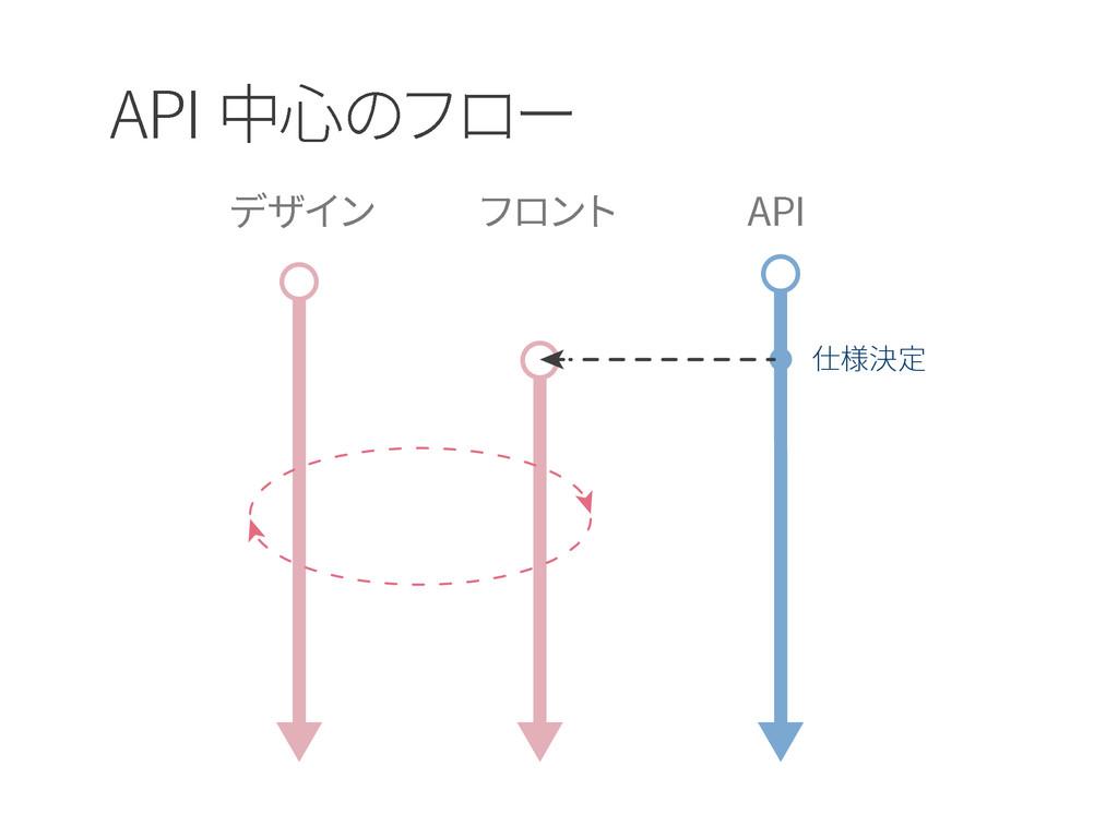 API 中心のフロー デザイン フロント API 仕様決定