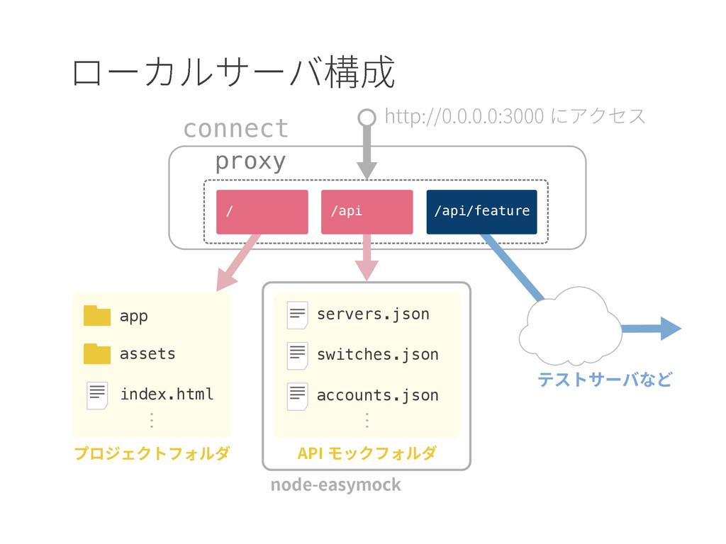 connect proxy / /api /api/feature app index.htm...