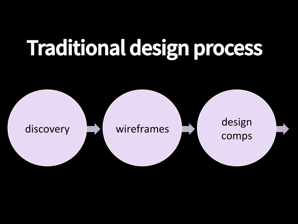 Traditional design process discovery  wiref...