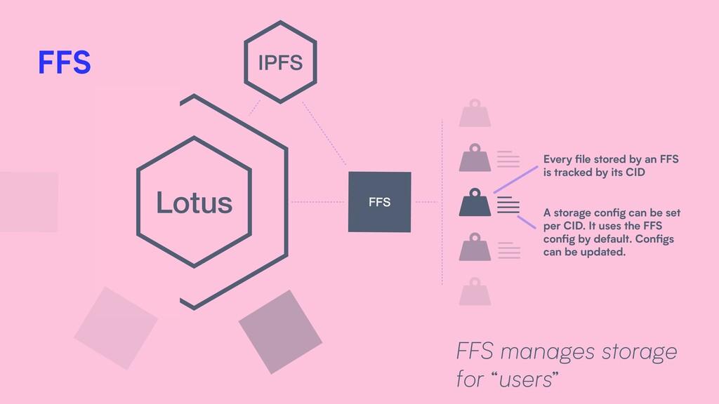 "Lotus FFS IPFS FFS manages storage for ""users"" ..."