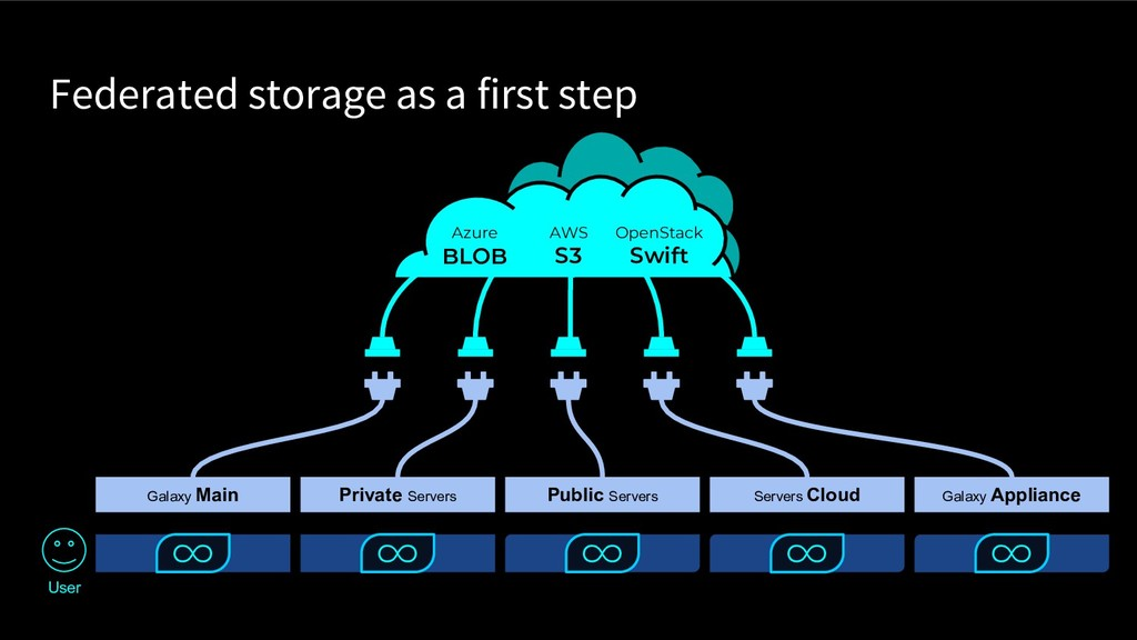 Federated storage as a first step Galaxy Main P...