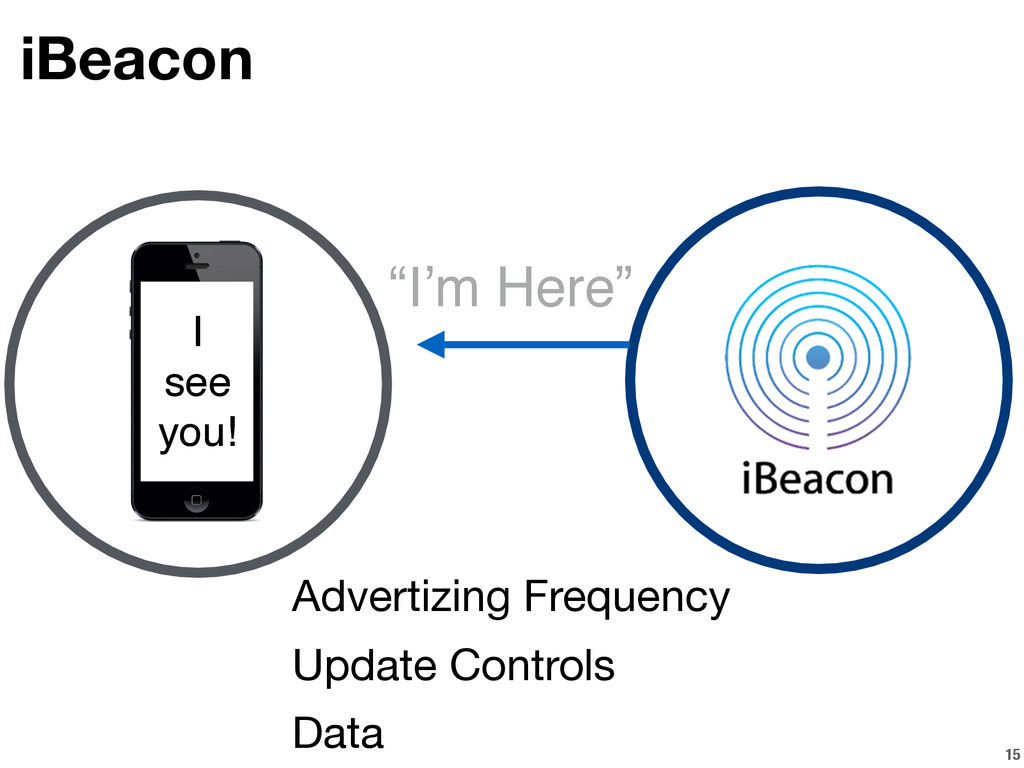 """15 iBeacon """"I'm Here"""" Advertizing Frequency Upd..."""