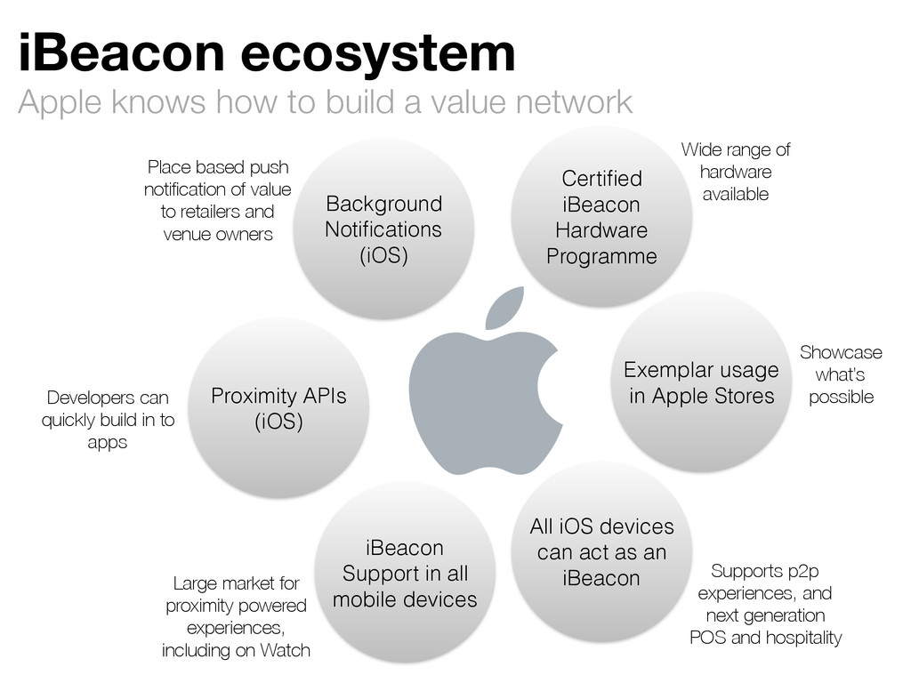 iBeacon ecosystem Apple knows how to build a va...