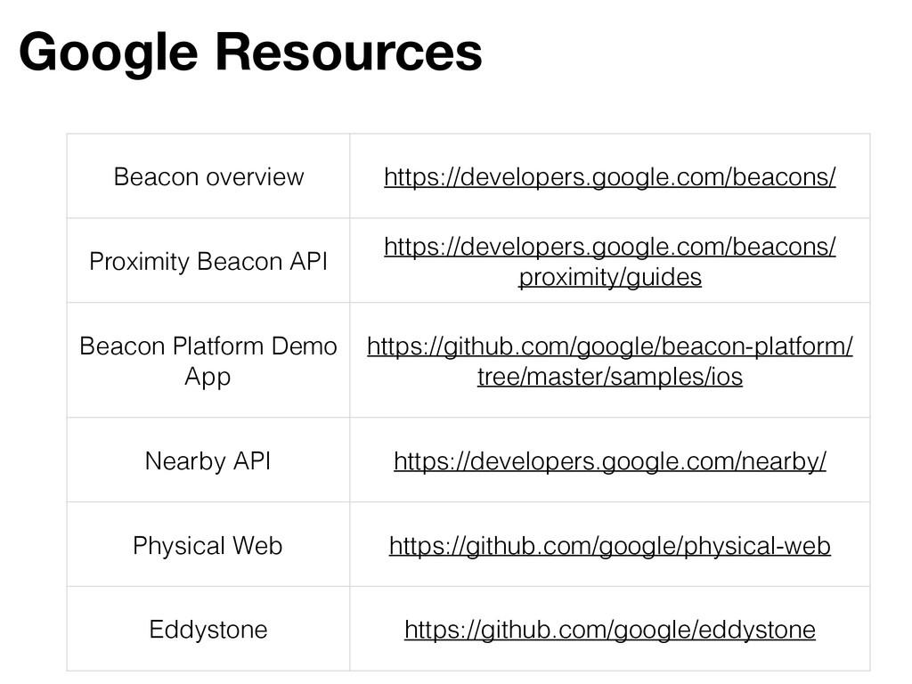 Google Resources Beacon overview https://develo...