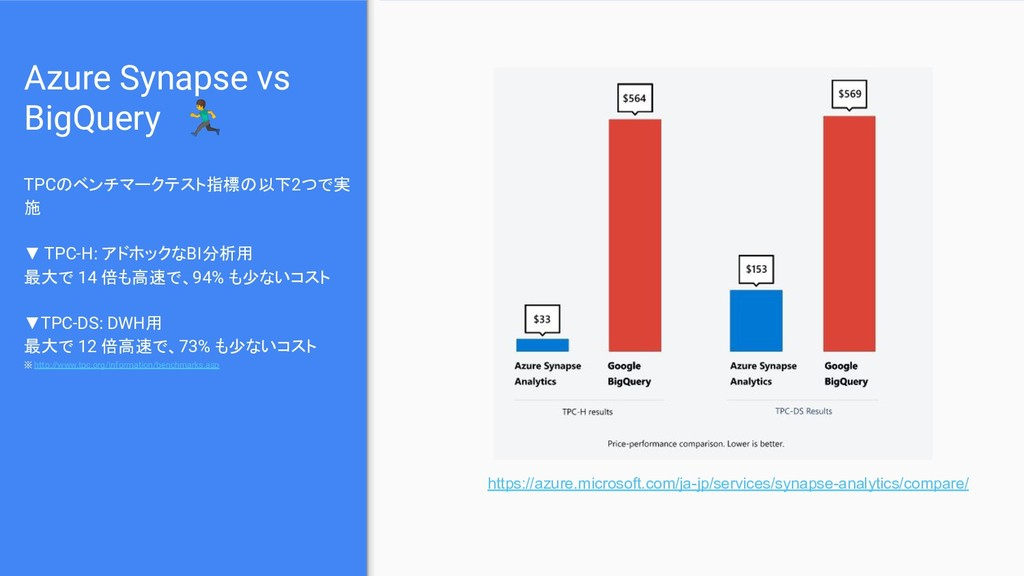 Azure Synapse vs BigQuery  TPCのベンチマークテスト指標の以下2つ...
