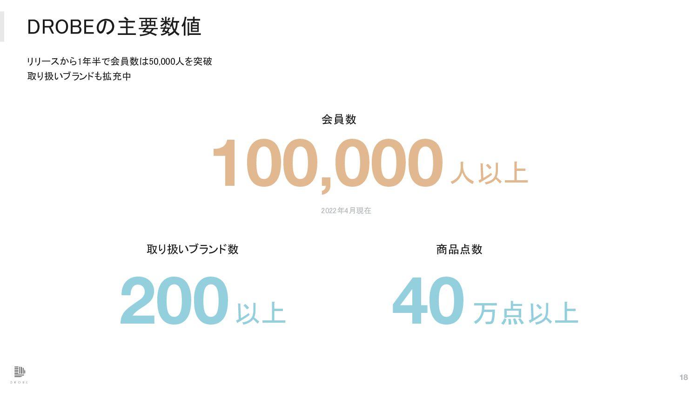 DROBEの主要数値 会員数 人以上 50,000 2021年4月現在  18 商品点...
