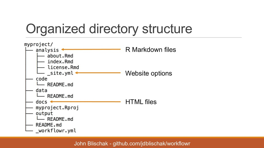 Organized directory structure John Blischak ...