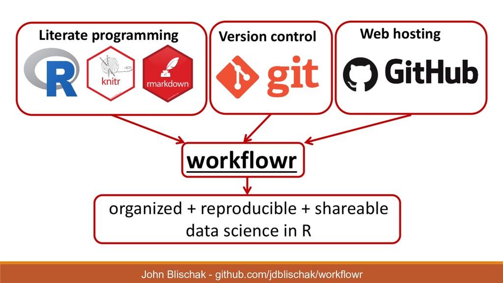 John Blischak - github.com/jdblischak/workfl...