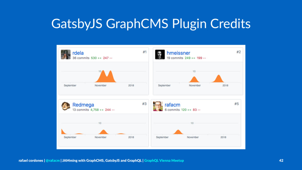 GatsbyJS GraphCMS Plugin Credits rafael cordone...