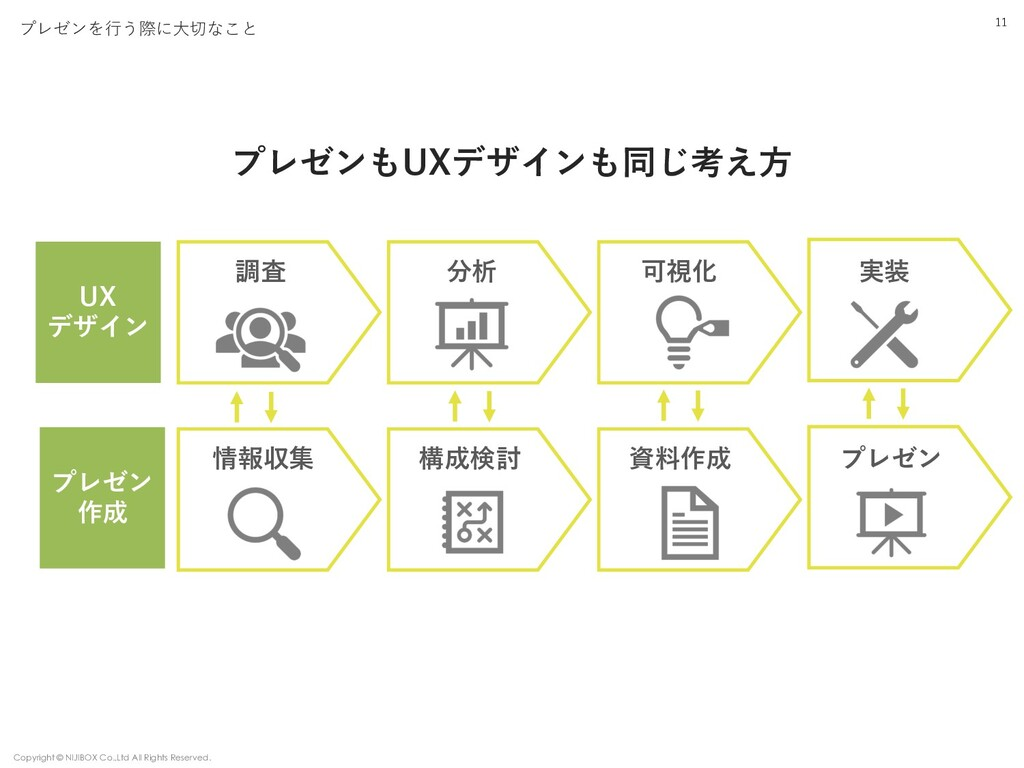 11 プレゼンを⾏う際に⼤切なこと UX デザイン プレゼンもUXデザインも同じ考え⽅ 調査 ...
