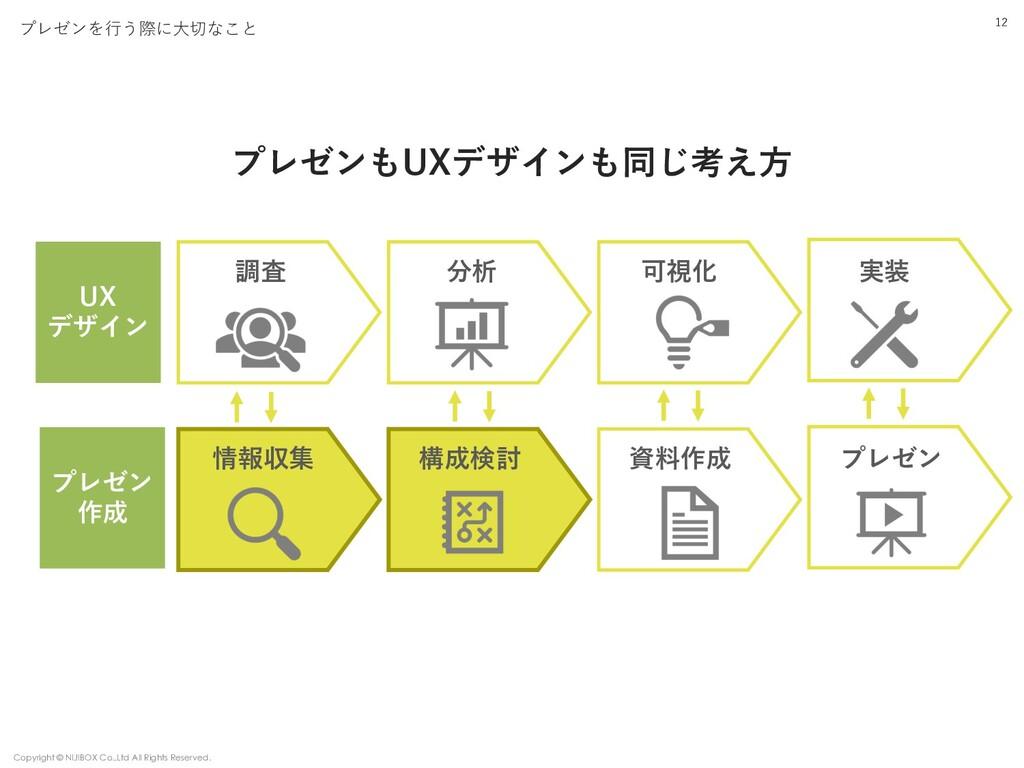 12 プレゼンを⾏う際に⼤切なこと UX デザイン プレゼンもUXデザインも同じ考え⽅ 調査 ...