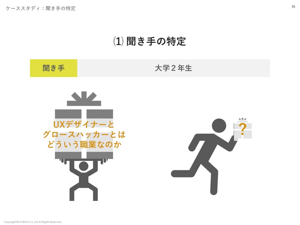 ケーススタディ:聞き⼿の特定 ⑴ 聞き⼿の特定 35 聞き⼿ ⼤学2年⽣ UXデザイナーと グ...