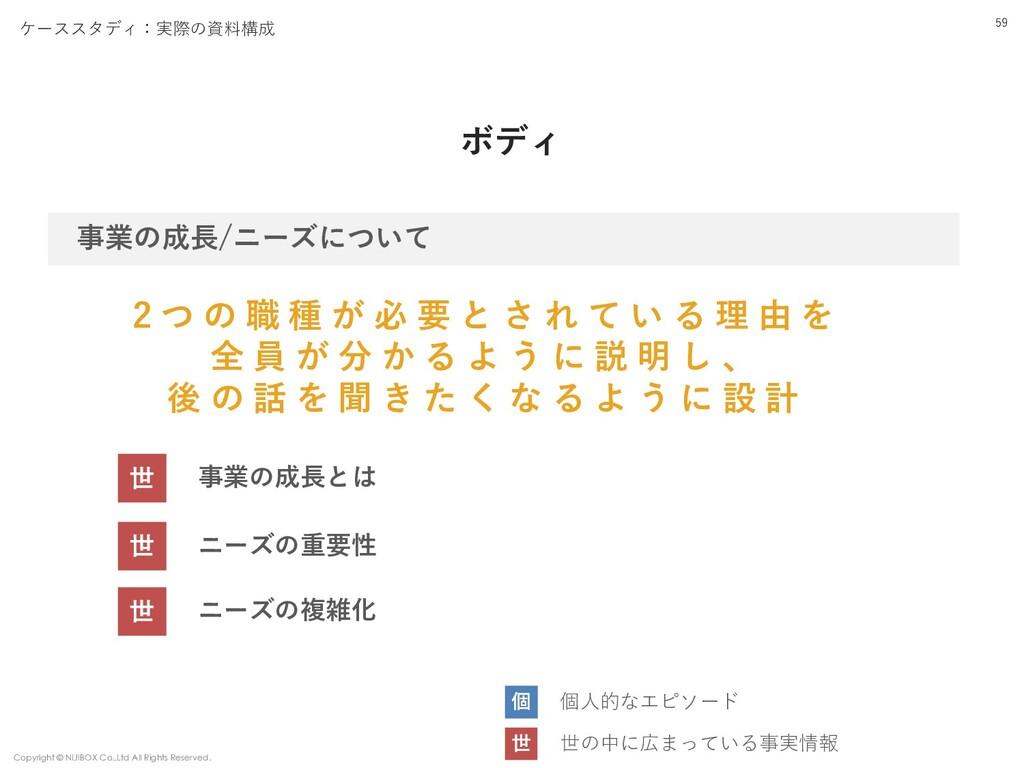 ケーススタディ:実際の資料構成 ボディ 59 事業の成⻑/ニーズについて Copyright ...