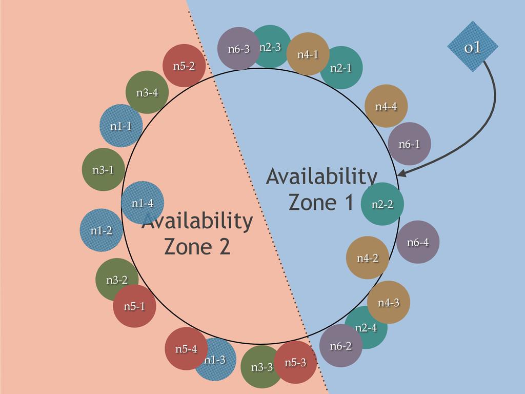 Availability Zone 1 Availability Zone 2 o1 n1...