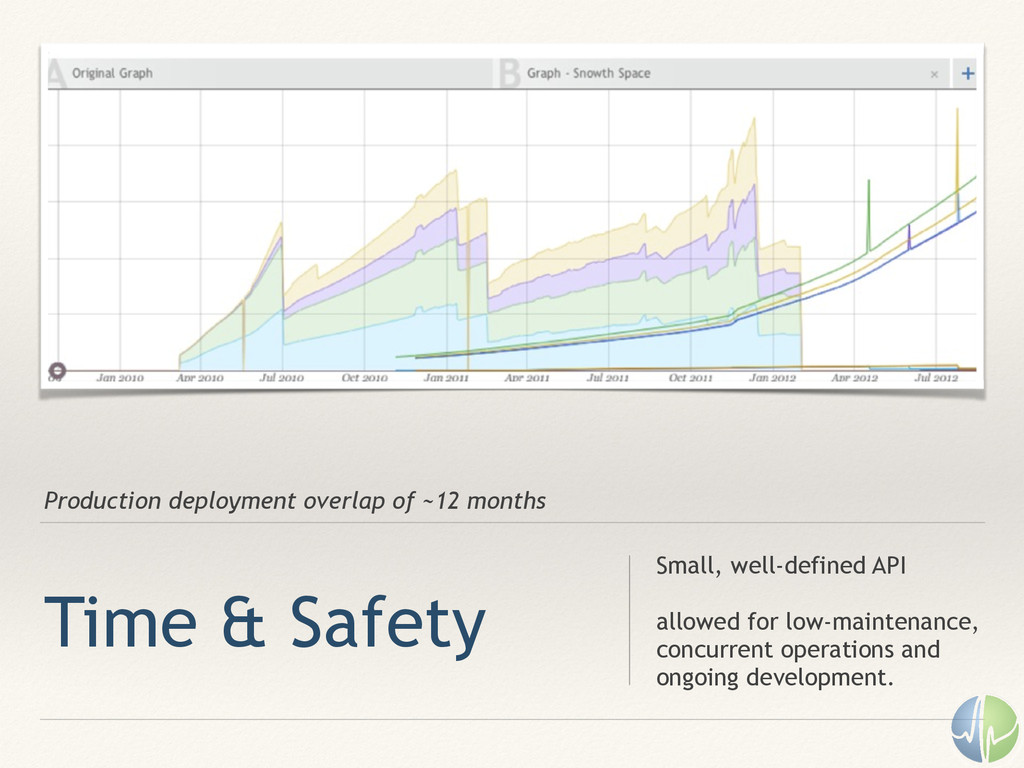 Production deployment overlap of ~12 months Tim...