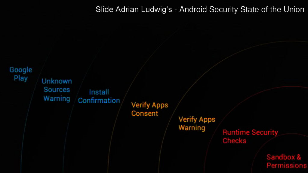 Slide Adrian Ludwig's - Android Security State ...