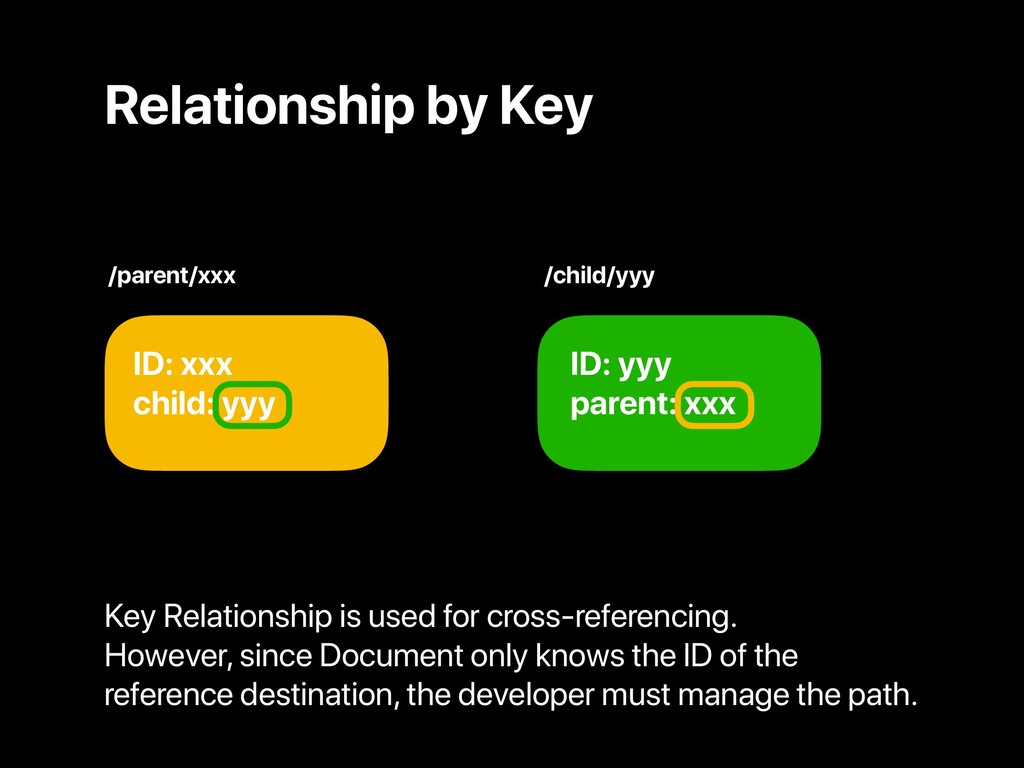 Relationship by Key ID: xxx child: yyy ID: yyy ...