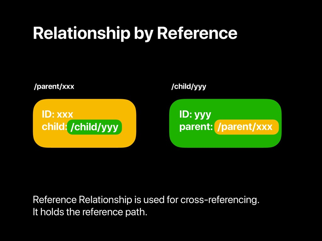 Relationship by Reference ID: xxx child: yyy ID...