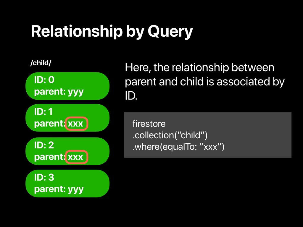 Relationship by Query ID: 0 parent: yyy ID: 1 p...