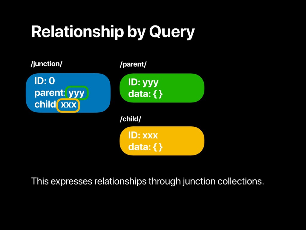 Relationship by Query ID: yyy data: { } /juncti...