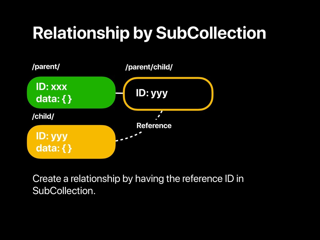 ID: xxx data: { } ID: yyy data: { } ID: yyy /pa...