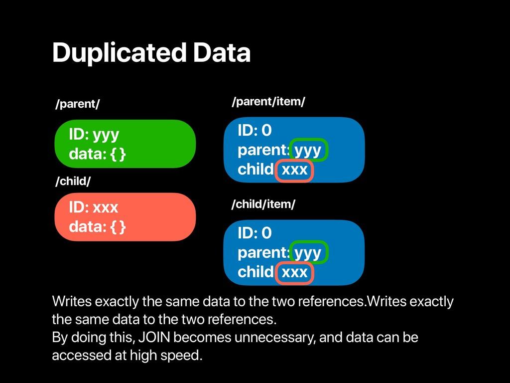 Duplicated Data ID: yyy data: { } /parent/item/...