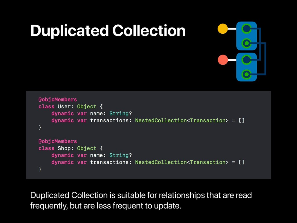 Duplicated Collection Duplicated Collection is ...