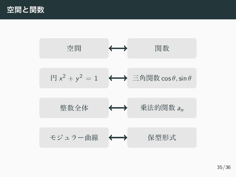 ۭؒͱؔ ۭؒ ؔ ԁ x2 + y2 = 1 ֯ؔ cos θ, sin θ શ...
