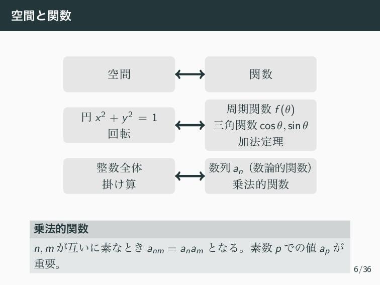 ۭؒͱؔ ۭؒ ؔ ԁ x2 + y2 = 1 ճస पظؔ f (θ) ֯ؔ co...