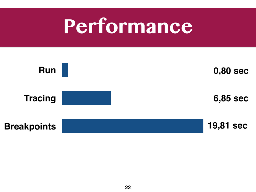 Performance 22 Run Tracing Breakpoints 0,80 sec...