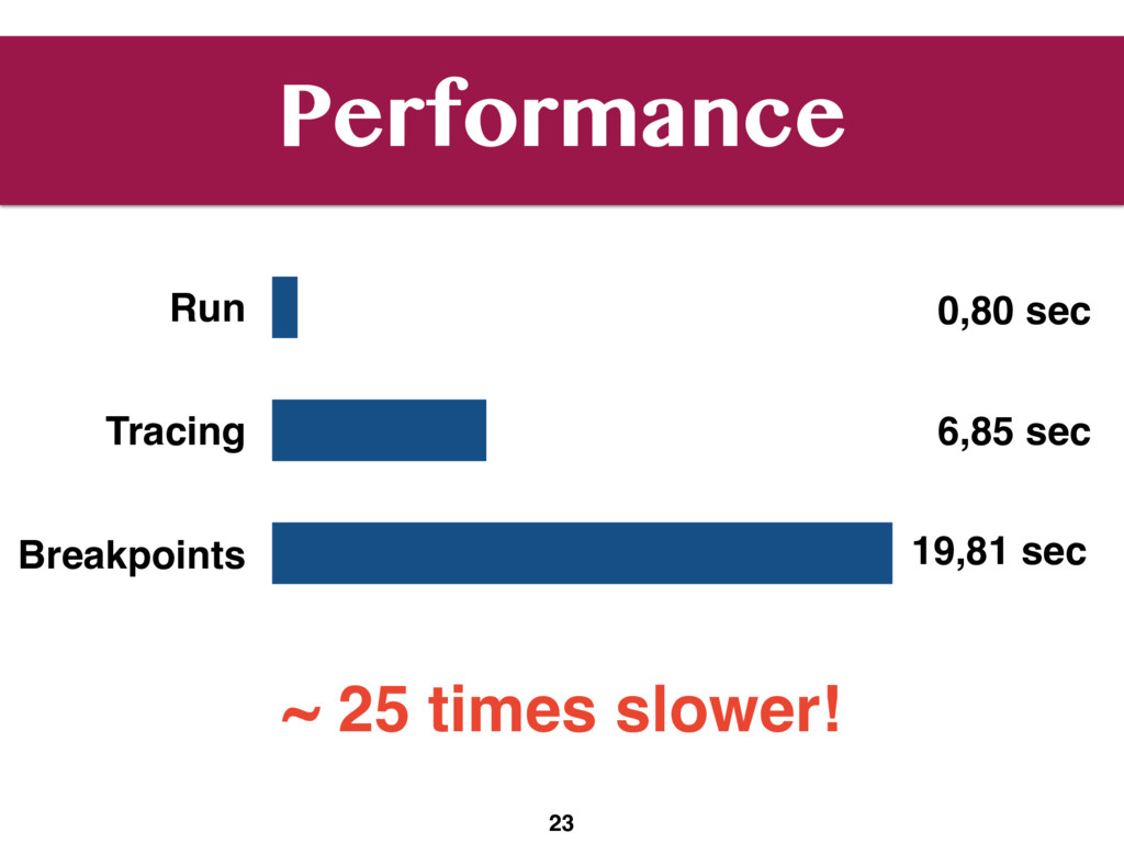 Performance 23 Run Tracing Breakpoints 0,80 sec...