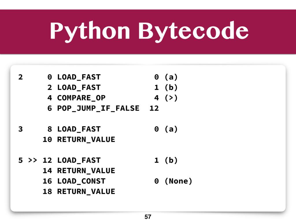 Python Bytecode 2 0 LOAD_FAST 0 (a) 2 LOAD_FAST...