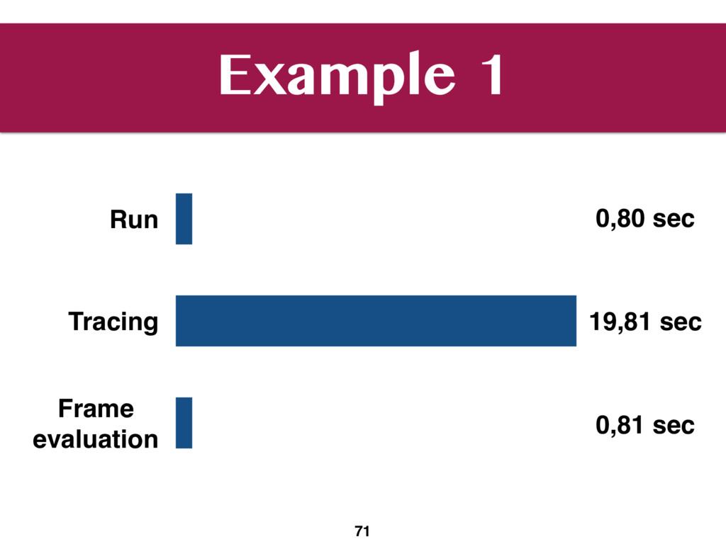 Example 1 71 Run Tracing Frame 