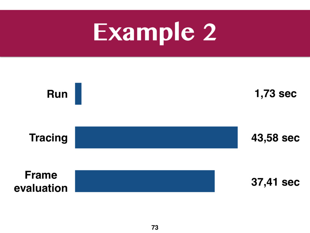 Example 2 73 Run Tracing Frame 