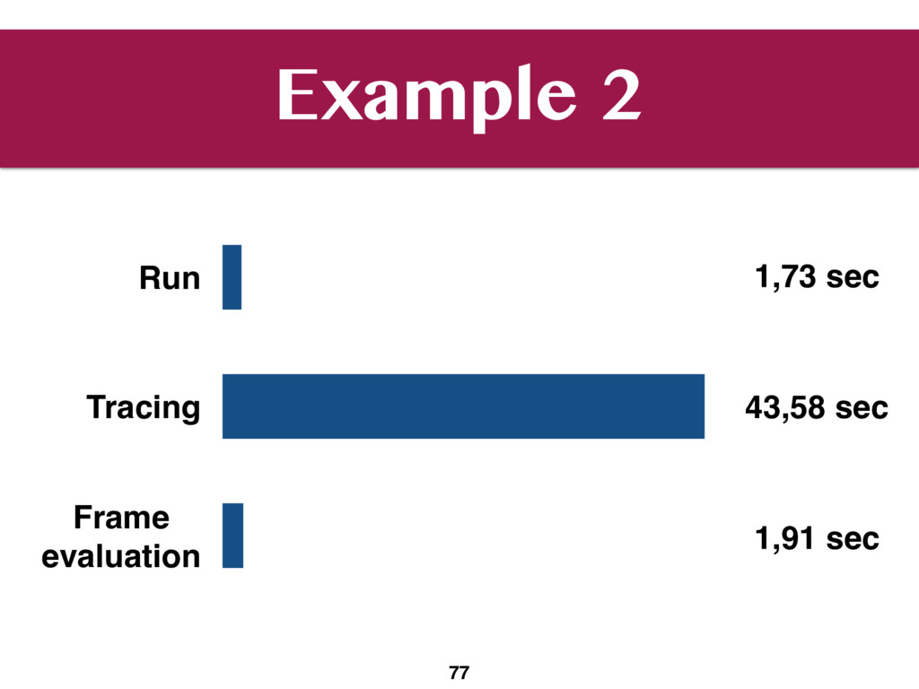 Example 2 77 Run Tracing Frame 