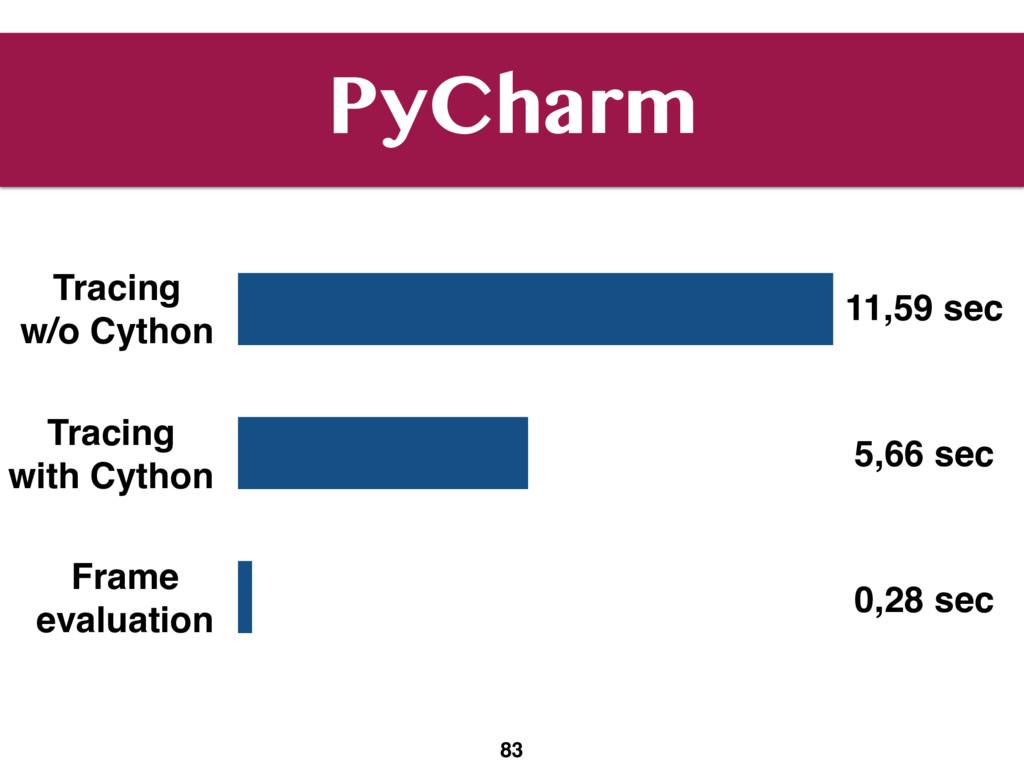 PyCharm 83 Tracing w/o Cython Tracing with Cy...